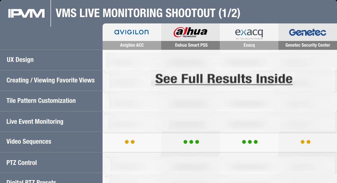 VMS Live Monitoring Shootout - Avigilon, Dahua, Exacq, Genetec