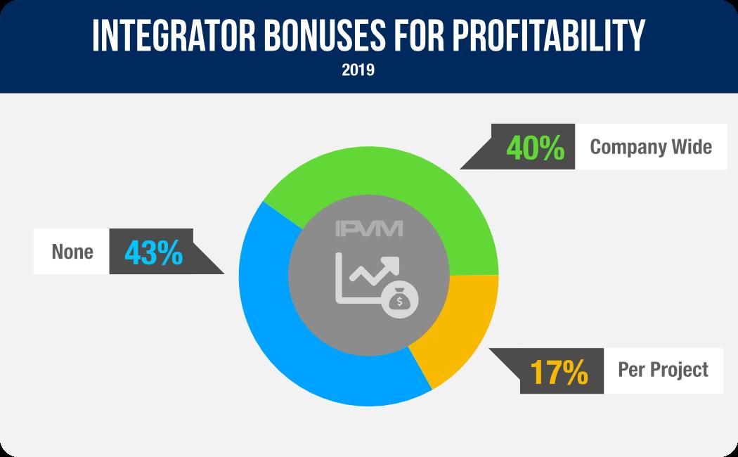 Integrator Bonuses For Profitability