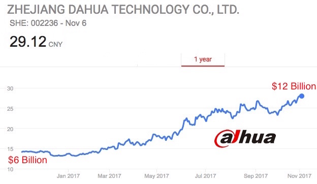 Dahua Recorders Mass Hacked