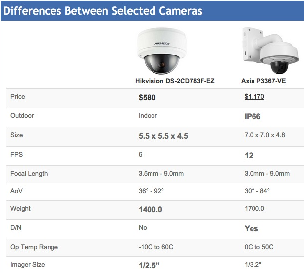 The IPVM Camera Comparison tool shows you the strengths, weaknesses and  similarities of any set of cameras. For example, here is an Axis 5MP dome  vs a ...