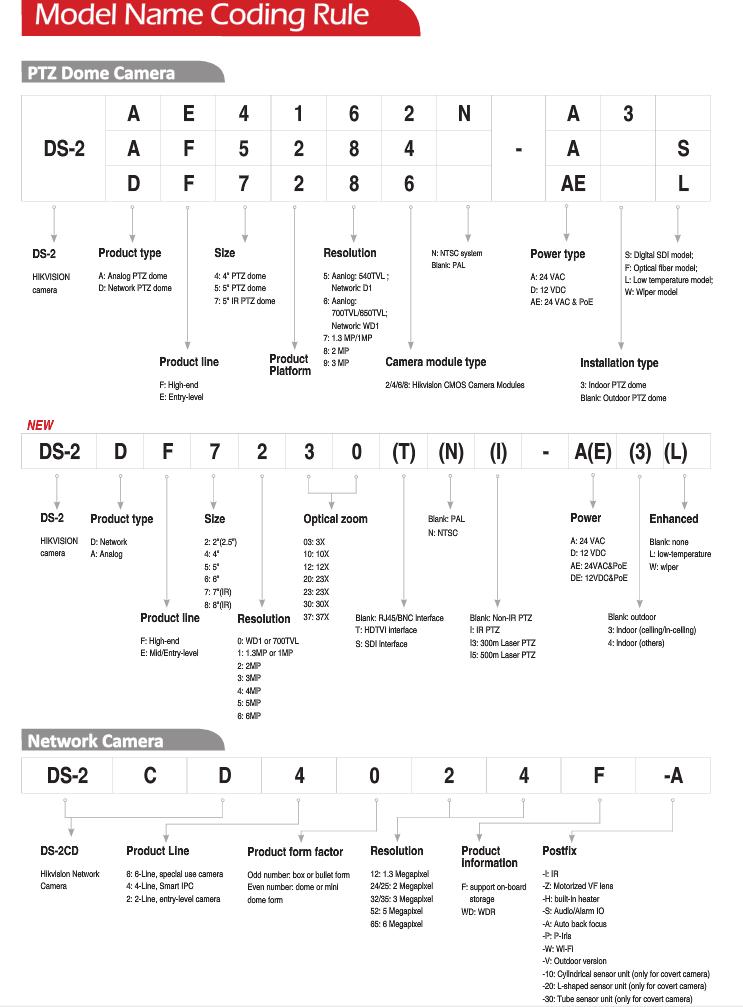 Understanding Hikvision Model Numbers